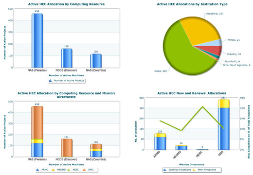 Graphs from HEC Portfolio