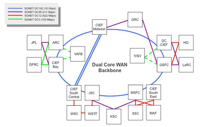 Nasa high end computing nisn feature figure a diagram of the current nisn network stopboris Choice Image